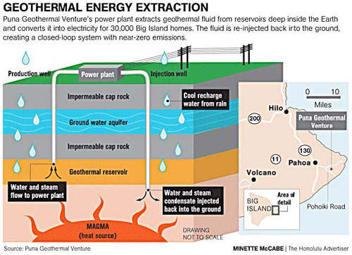 Geothermal energy harnesses the power of heat and steam from magma ...