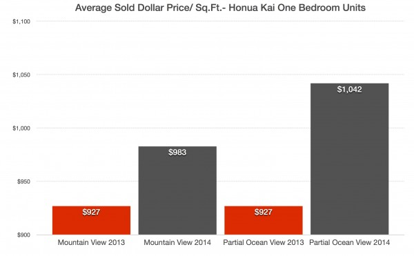 Honua Kai One Bedroom Sales Chart